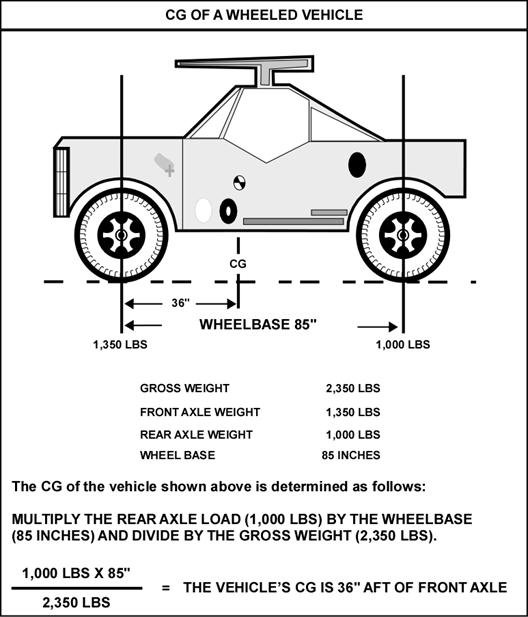Center Of Gravity Difference Manual At Scion Fr S Forum Subaru