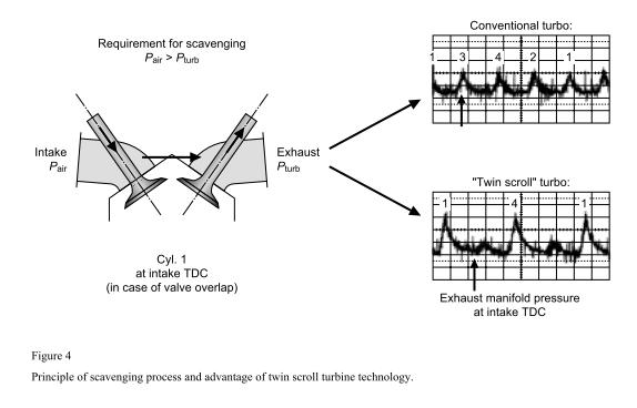 Attachment on Twin Scroll Turbo Diagram