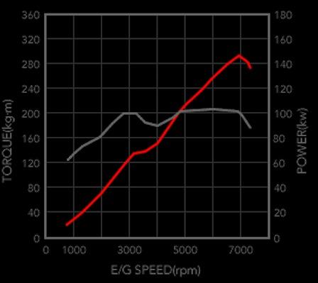 name: brz-frs-dyno-graph-chart jpg views: 123794