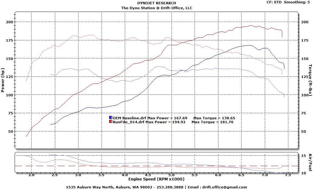 Full Throttle Electric Supercharger Build Thread Scion Fr S Forum Subaru Brz Toyota 86 Gt As1 Ft86club