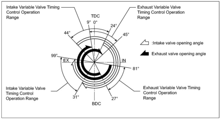AVCS - Intake and Exhaust Timing - Scion FR-S Forum   Subaru