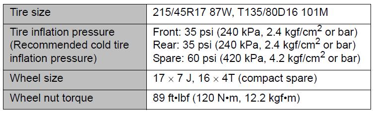 Torque spec for lug nuts - Scion FR-S Forum   Subaru BRZ