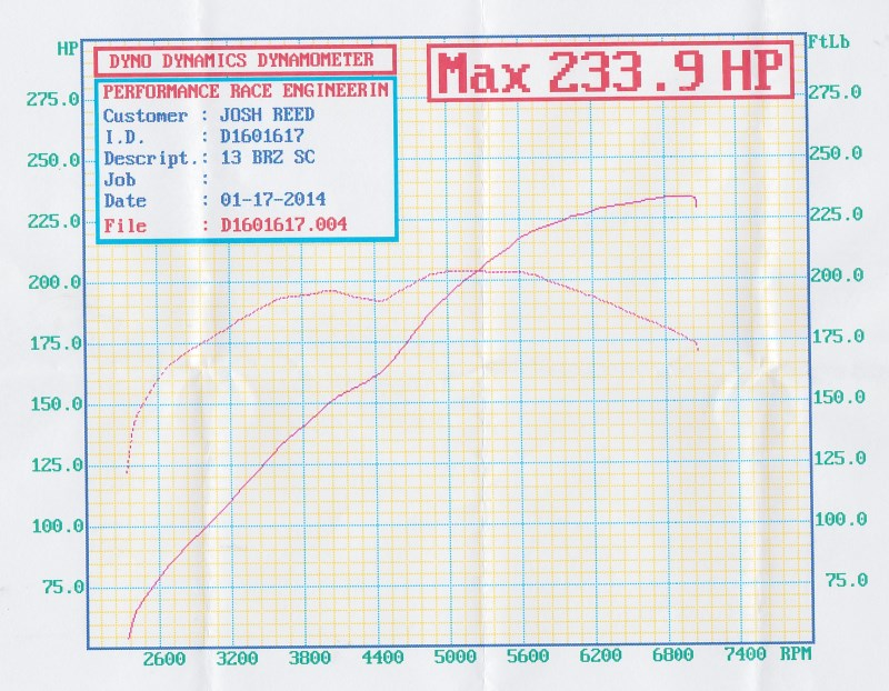 Name:  dyno after supercharger.jpg Views: 14881 Size:  145.7 KB